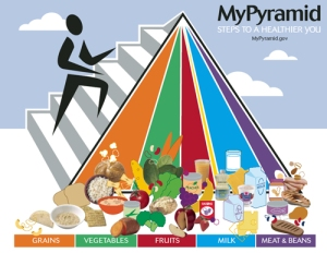 mypyramid food pyramid